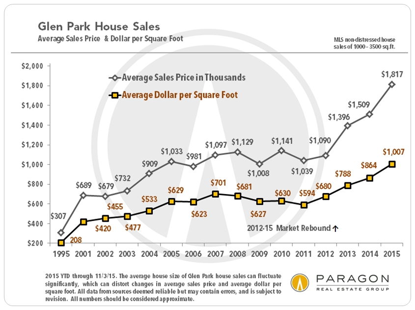 Glen-Park_SFD_Avg-SP_DolSqFt_by_YEAR