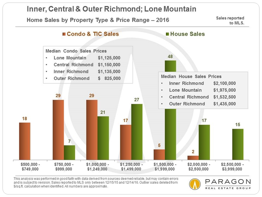 Richmond-Lone-Mtn_Sales-by-Price-Range