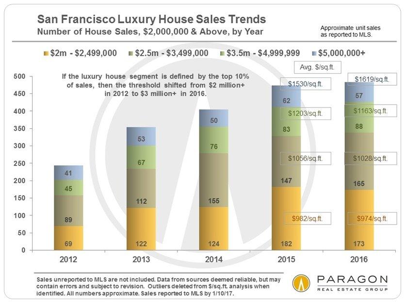 Sf Luxury Home Market Report Julie Peisner